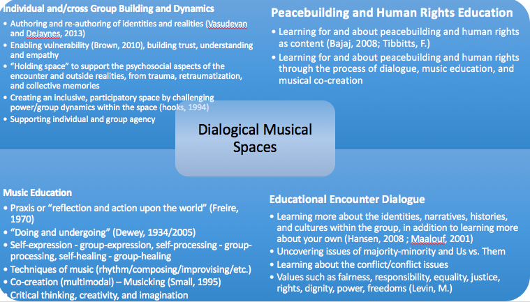 Dialogical Musical Spaces